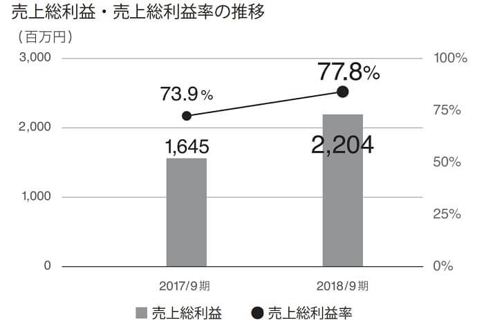 HENNGE IPO 売上総利益