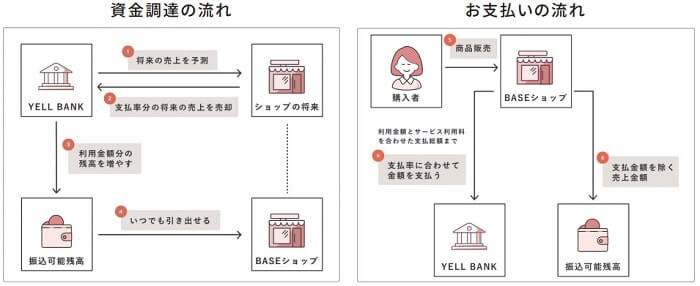 BASE IPO YELL BANK 新規上場