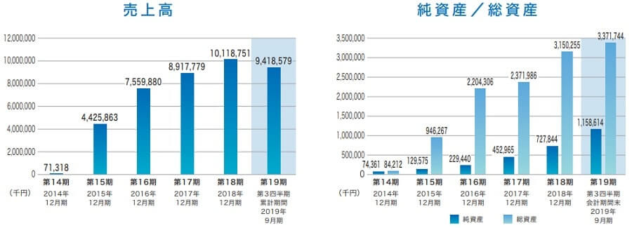 BuySell Technologies IPO 決算