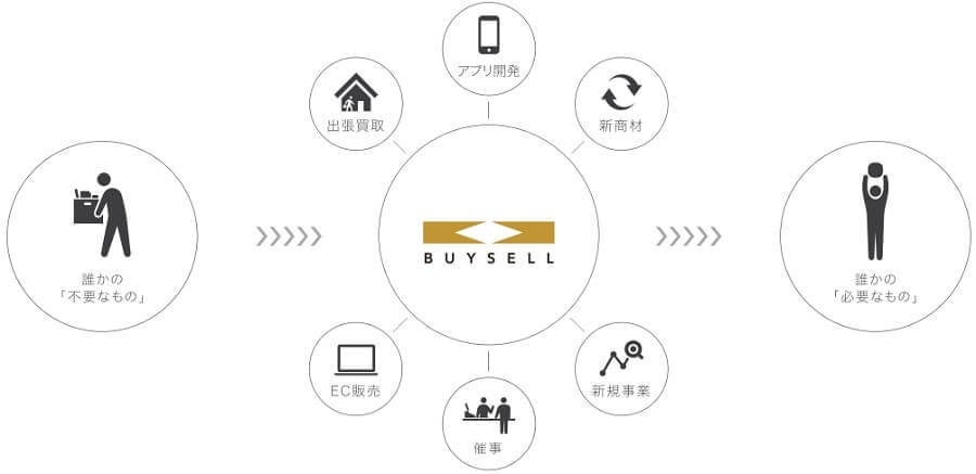 BuySell Technologies IPO バイセル