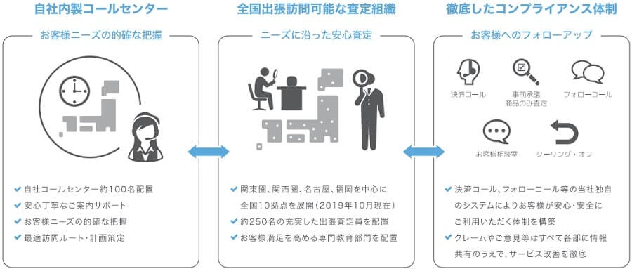 BuySell Technologies IPO 出張買取