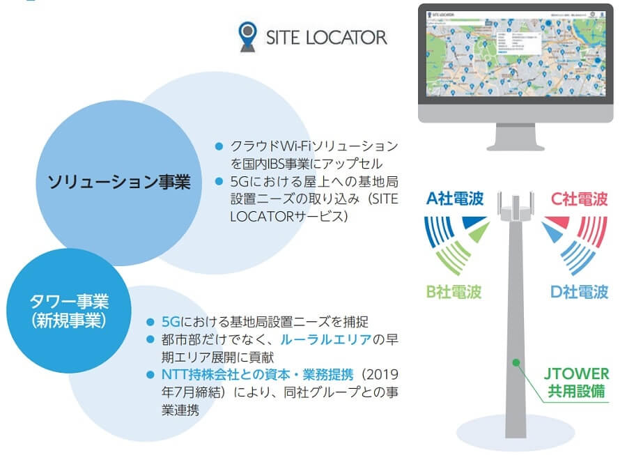 JTOWER IPO SITE LOCATOR