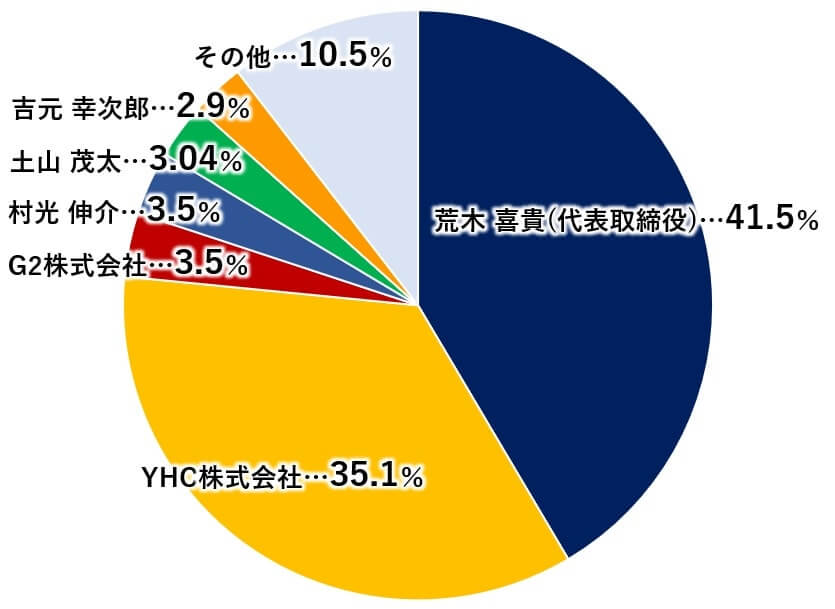 AHCグループ IPO 大株主