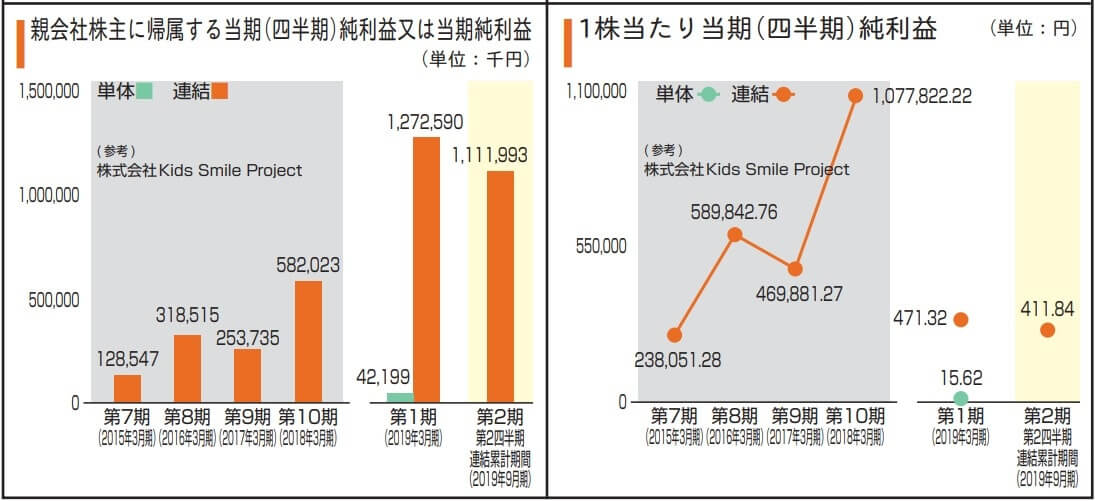 Kids Smile Holdings 決算 業績